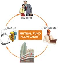 Stocks, bonds, mutual funds and saving account, other?